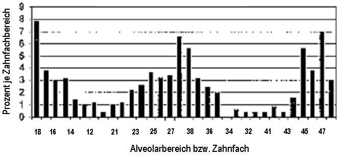 Verteilung der Knochendefekte (n=413) in den einzelnen Alveolarbereichen. In dieser Studie wurden 87 Defekte in unbezahnten Kieferbereichen gefunden.